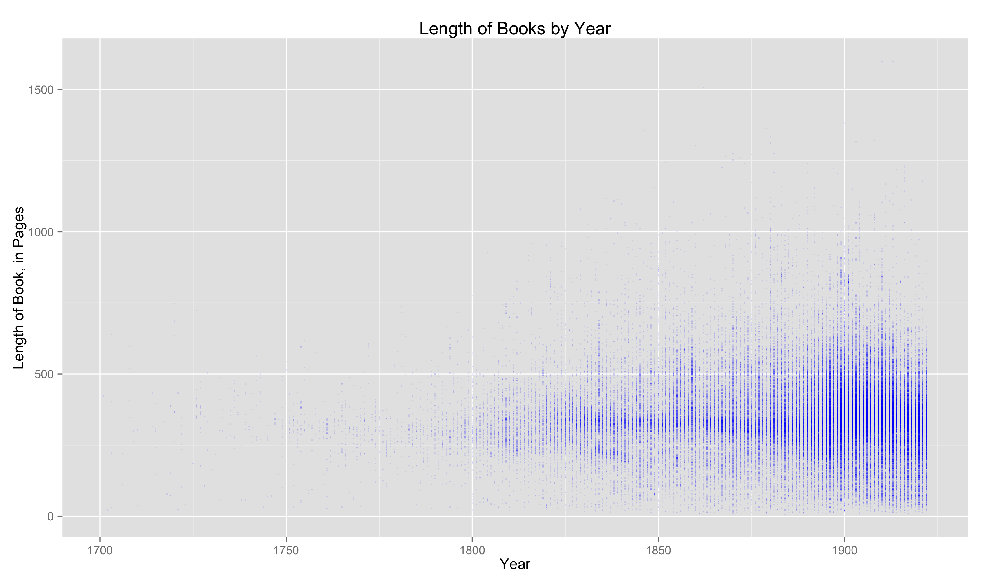 Not Especially Legible Plot of Length of Works of Fiction Over Time in HathiTrust Dataset