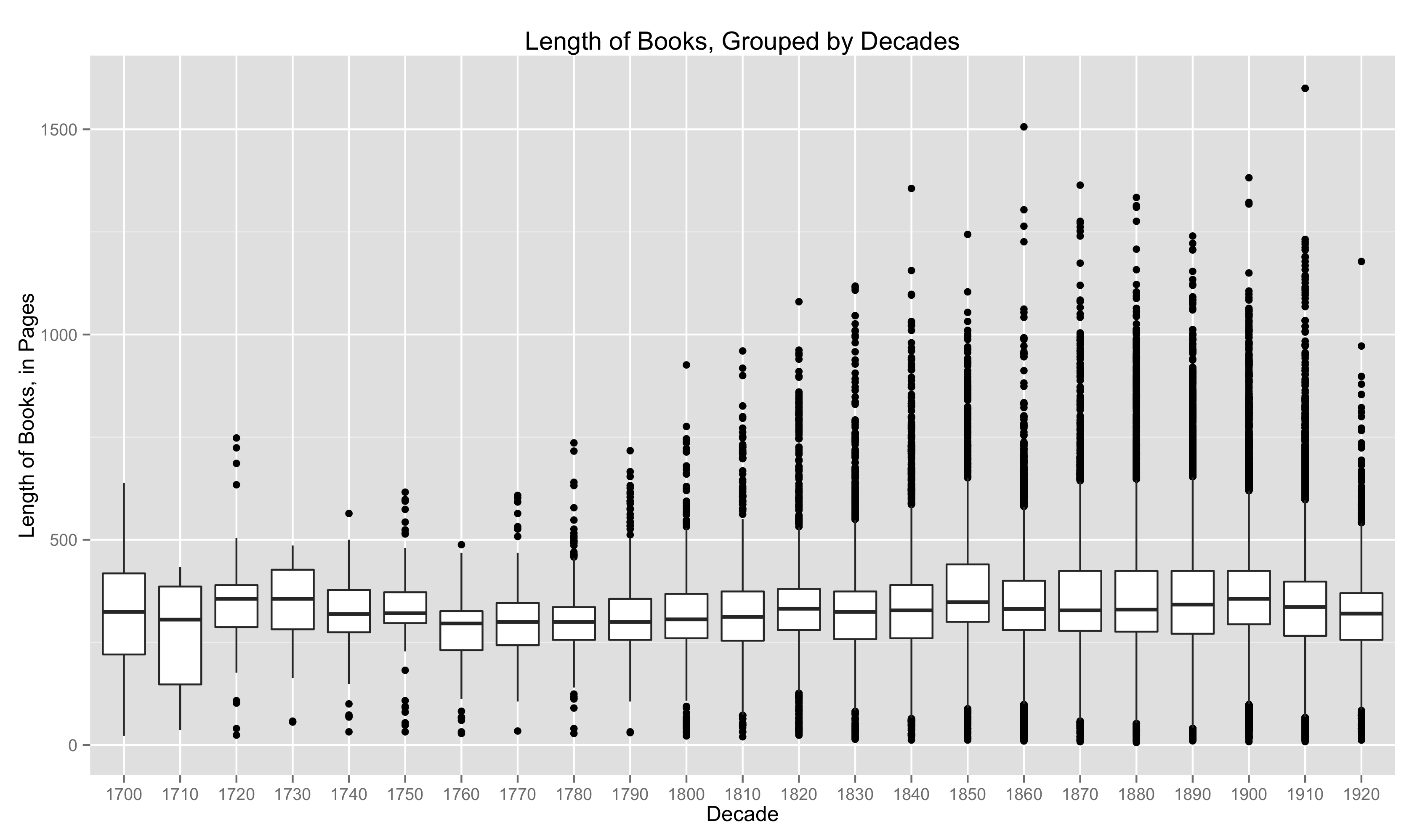 Less Misleading Plot of Length Across Time in HathiTrust Fiction Dataset