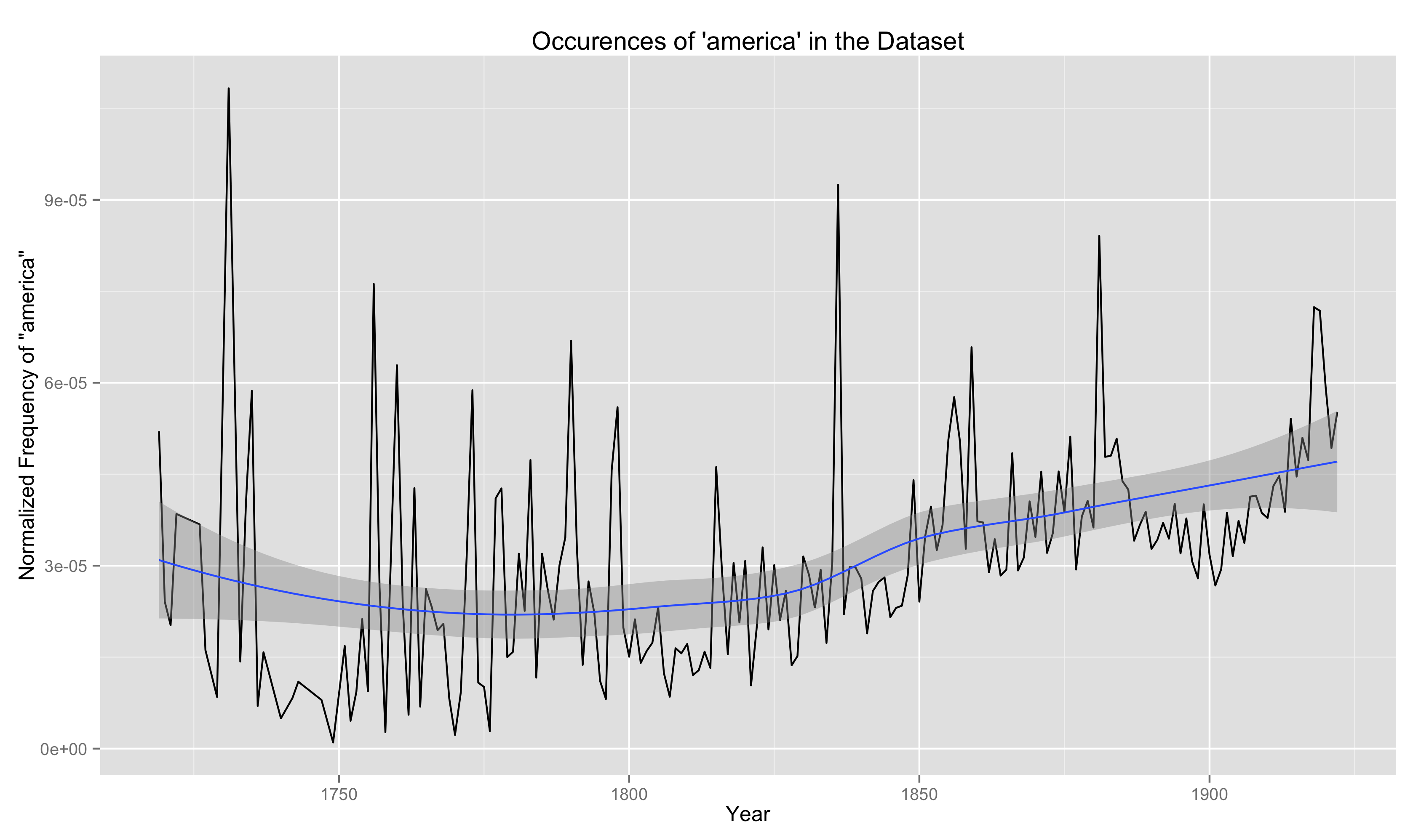 Occurences of 'america' in the Dataset